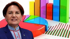 İstanbul seçimleriyle ilgili Meral Akşener'den anket açıklaması