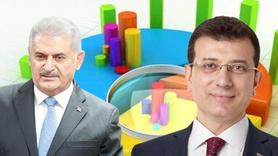 İki anket şirketinden son İstanbul anketi!