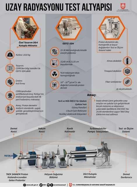 Türkiye'nin ilk uzay radyasyonu test altyapısı kuruldu - Sayfa 4