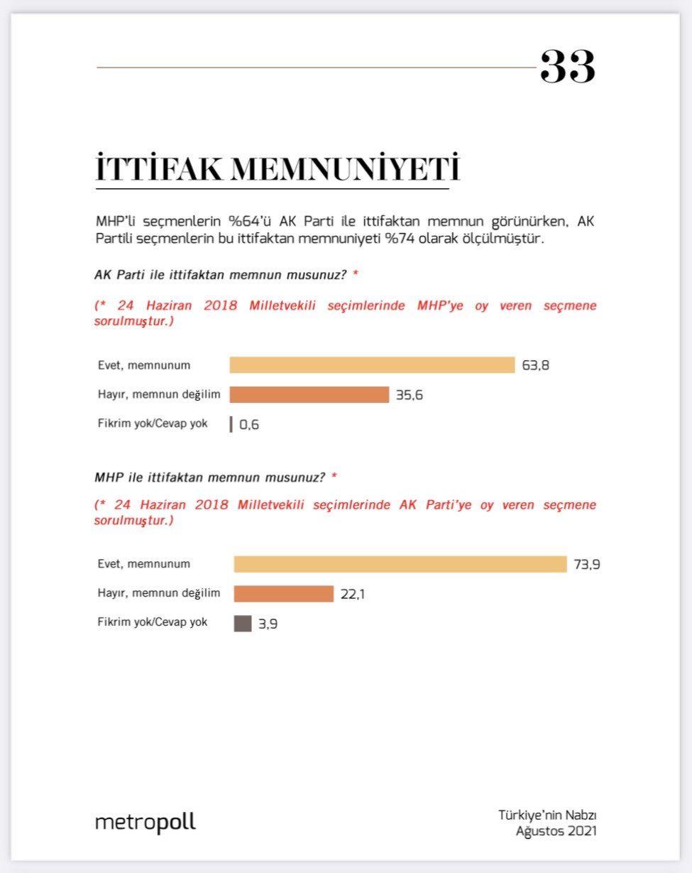 Bahçeli'ye kötü haber, MHP seçmeninden dikkat çeken 'ittifak' yorumu - Sayfa 1